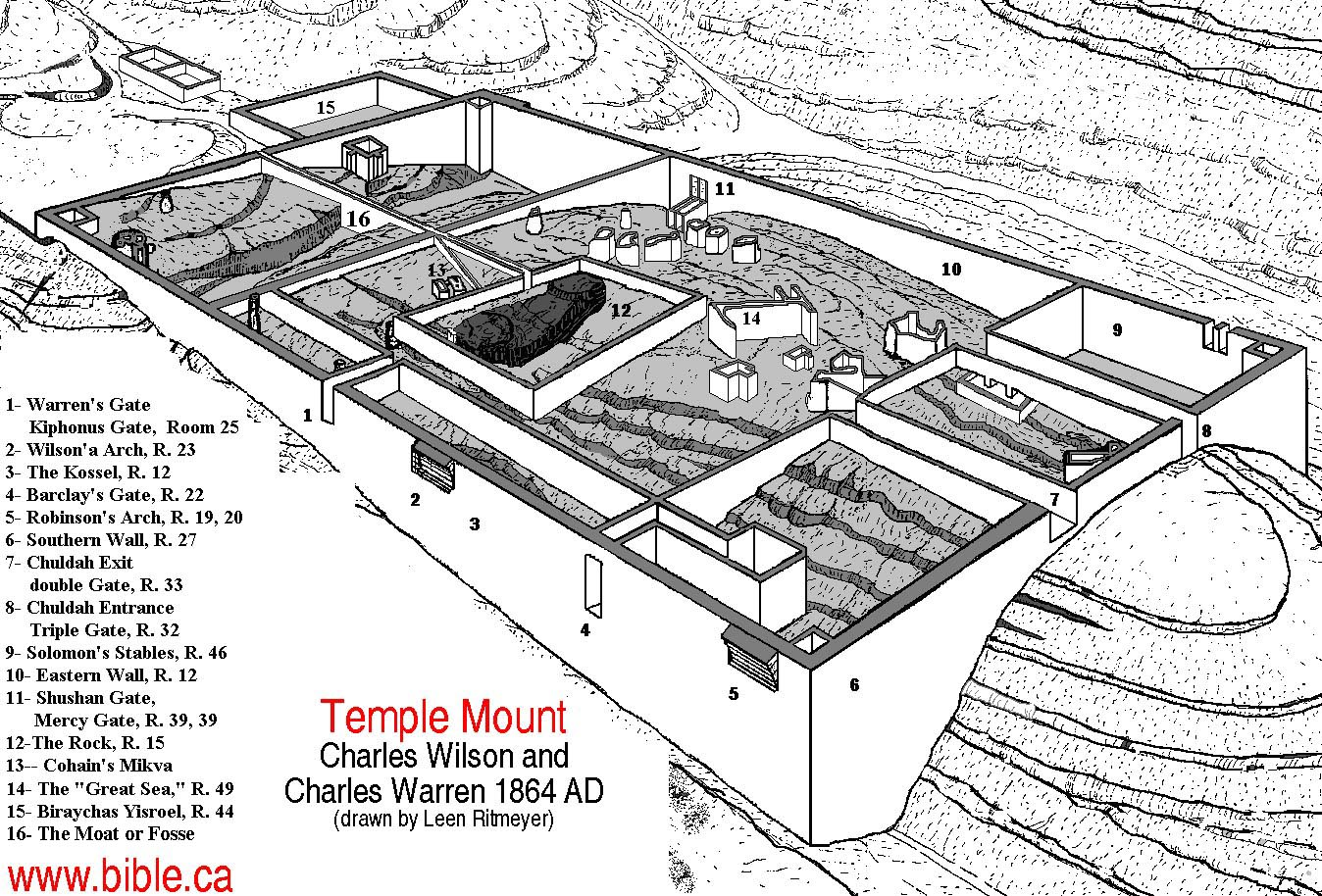 Temple Mount Ermak Travel Guide